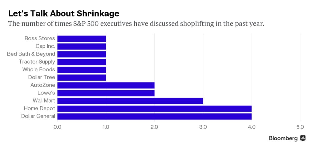 Wal-Mart Is Getting Hit Hard by Thieves - Bloomberg