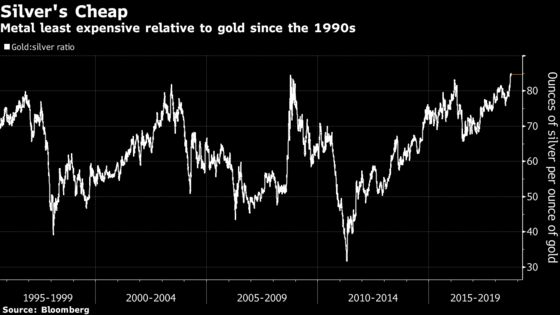 Silver's Discount to Gold Is the Biggest Since the 1990s
