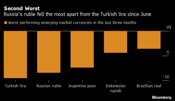 Russia Rate Cut in Question After Novichok Claim Hits Ruble