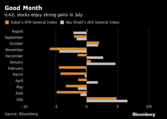 Dubai Stock Index Posts the Biggest Monthly Increase in a Year
