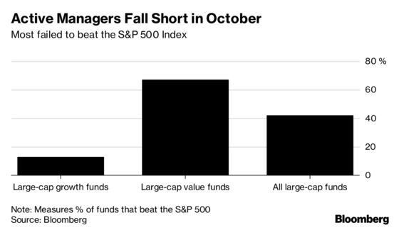 Stock Pickers Failed to Shine as the Market Tumbled Last Month