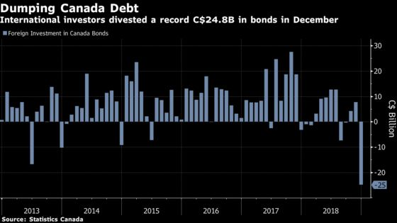 Foreigners Dump Canadian Bonds at Record Levels