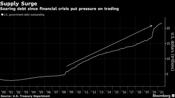 Geithner Panel Warns of More Treasuries Meltdowns Without Reform