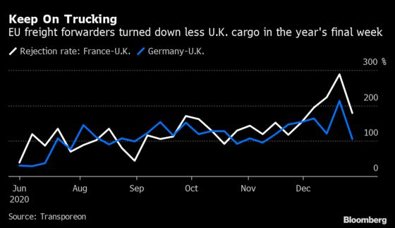 U.K. Freight Shipping Costs Quadruple After Brexit and Covid-19