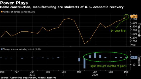 Moderation in U.S. Growth Projected at End of Tumultuous 2020