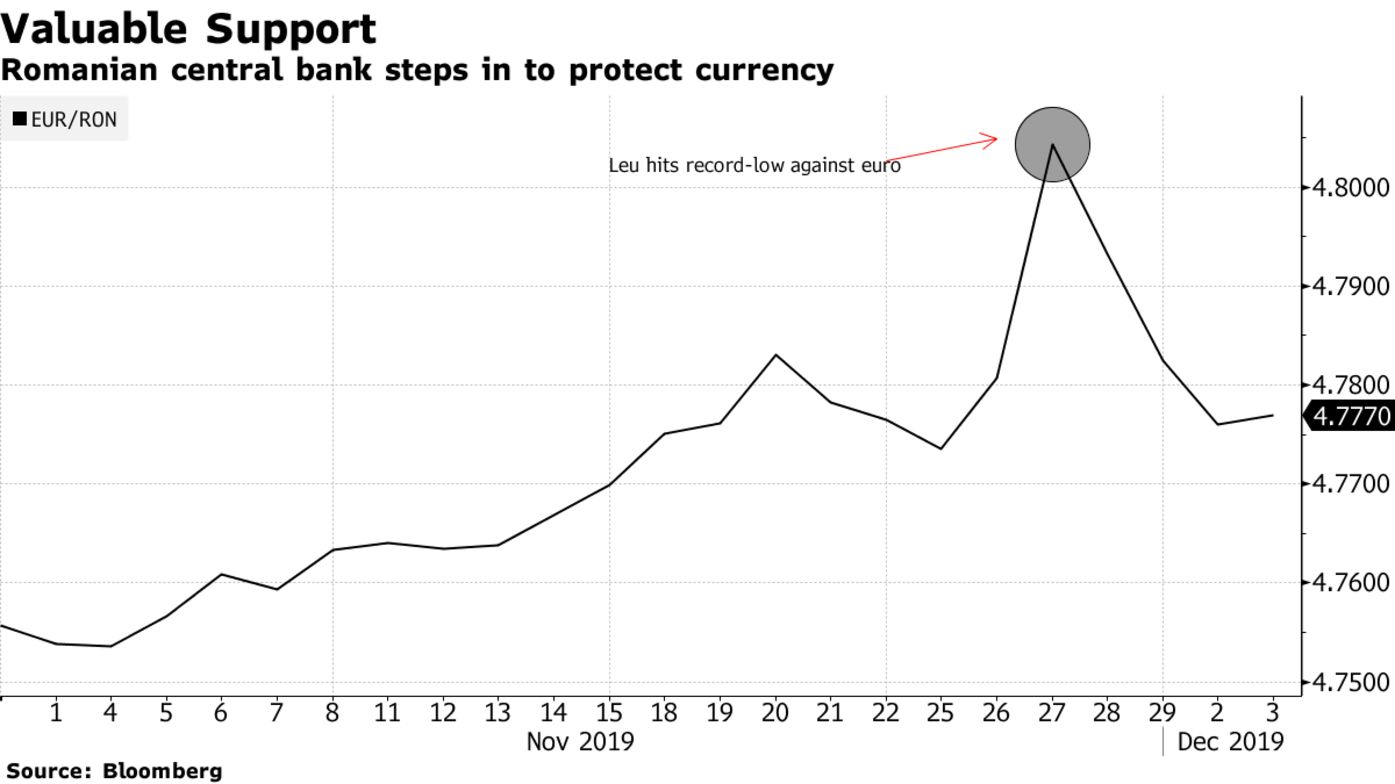 Romanian central bank steps in to protect currency