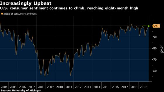 Sentiment Among U.S. Consumers Rises to an Eight-Month High