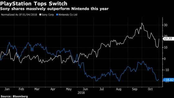 Nintendo's Switch Struggles to Keep Up With Sony's Older PS4