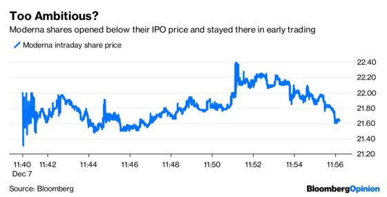 Moderna's Rich IPO Valuation Raises the Stakes for Investors