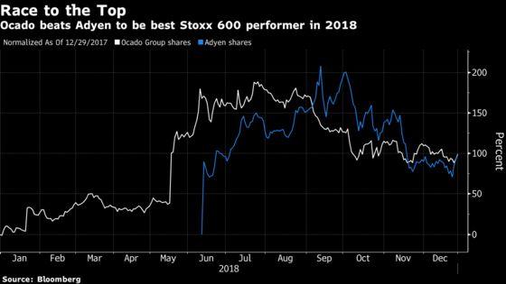 Ocado Pips Adyen to Take Crown of 2018's Best European Stock