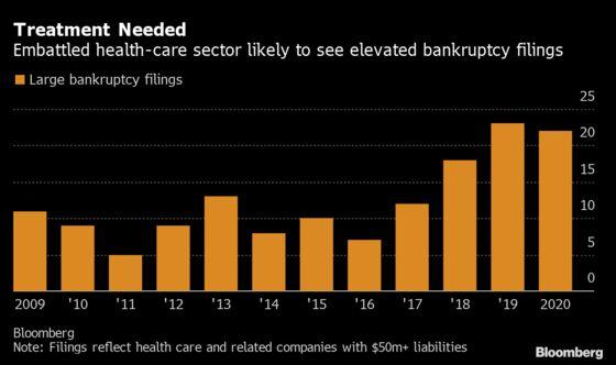 U.S. Bankruptcy Tracker: Health Care Shows More Cracks