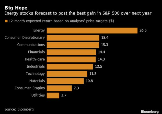 Wall Street's Most-Loved Stocks Just Can't Shake Investor Fears