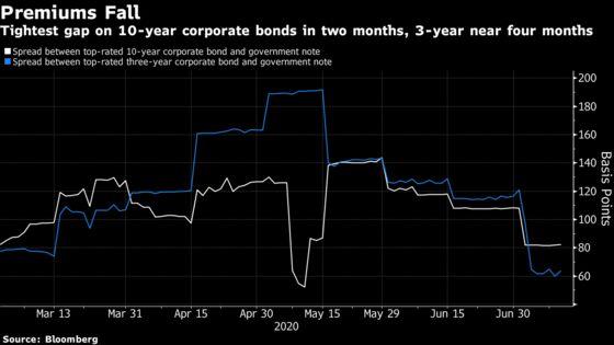$10 Billion India Fund Avoids Company Debt on Tight Spreads