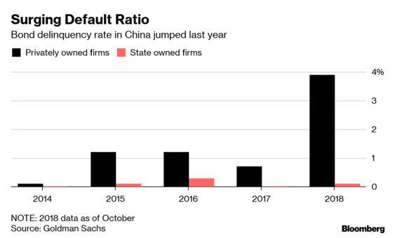 Easiest Job in Bonds Turns Exhausting as China Defaults Soar