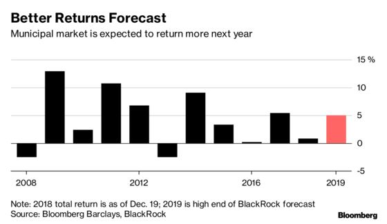 Muni Market Looks to Next Yearfor an Infrastructure Bill and Bigger Returns