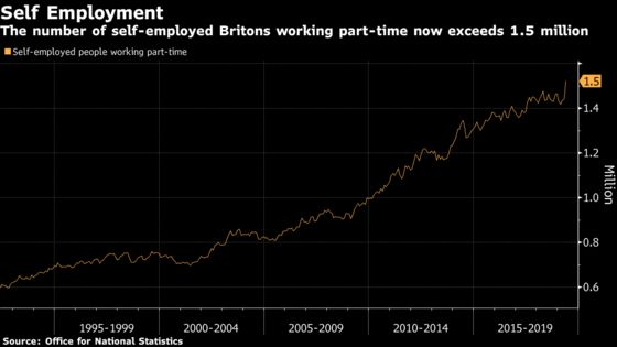 U.K. Wages Rise at Fastest Pace Since 2008 in Tight Labor Market