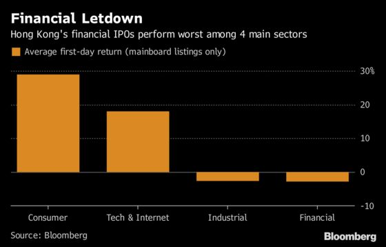 China Renaissance, Dealmaker to Tech Stars, Plunges in Debut