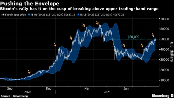 Bitcoin Rally Has It on Cusp of Breaching Technical Limit: Chart