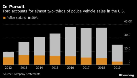 Ford CEO Resists Employees' Push to End Sales of Police Vehicles