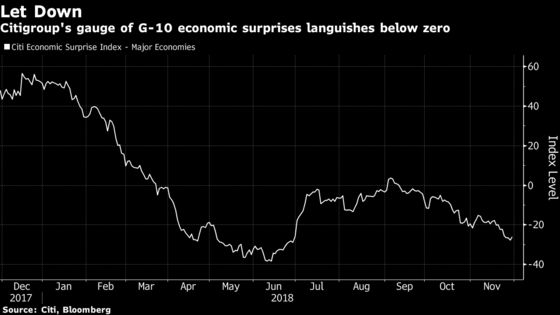 Bond Traders Everywhere Reprice Rate Outlook as Growth Slows