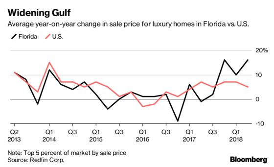 NYC Area Tax-Law Refugees Fuel a Luxury-Home Boom in Florida