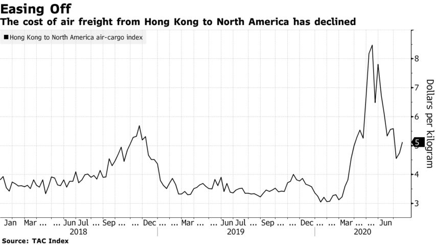 The cost of air freight from Hong Kong to North America has declined