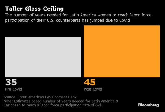 Covid Set Back Working Latin American Women Over a Decade