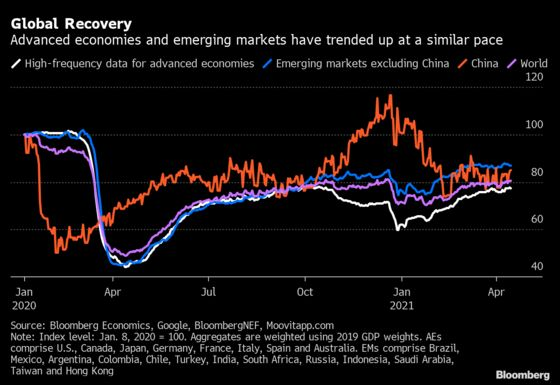 World Economy Continues Its Recovery, Alternative Data Show