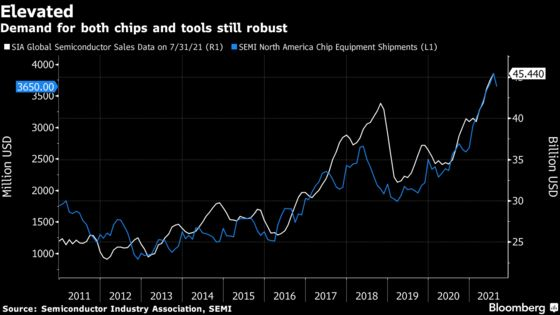 Four Charts Show Global Chip Boom Still Has Room to Run