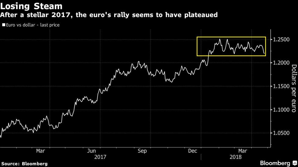 Euro Bulls Feel The Fatigue As Economic Woes Cloud Ecb Path Bloomberg