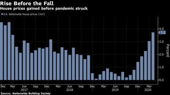 U.K. House Prices Rose Before Pandemic Froze the Property Market