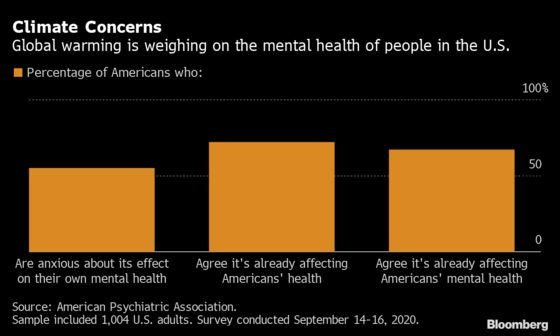 Mental Health Could Be the Next Casualty of Global Warming