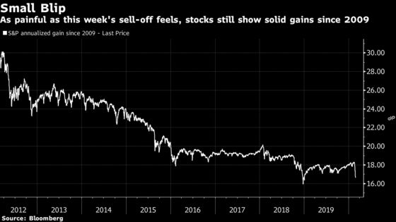 Bull-Market Return Is Dented, But Kind of Hard to Complain About