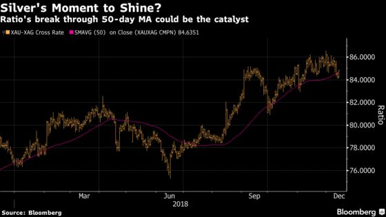 Bulls Lining Up for Gold Means Now May Be a Good Time for Silver