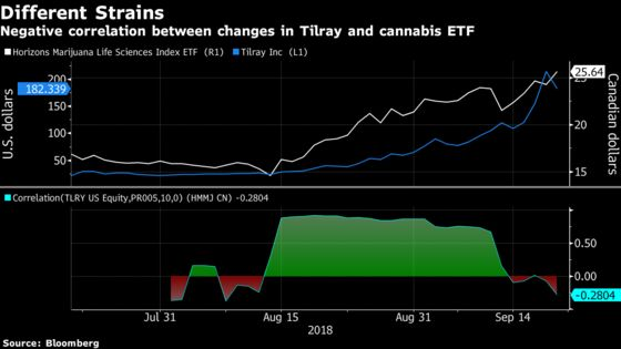 A CanadianPot ETF Is Missing the Biggest Company Out There