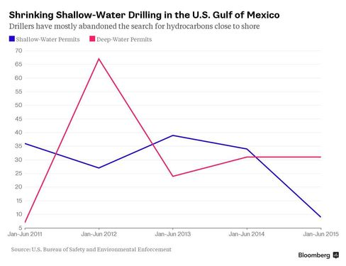Explorers Mostly Quit Shallow U.S. Gulf in Shift to Inland Shale