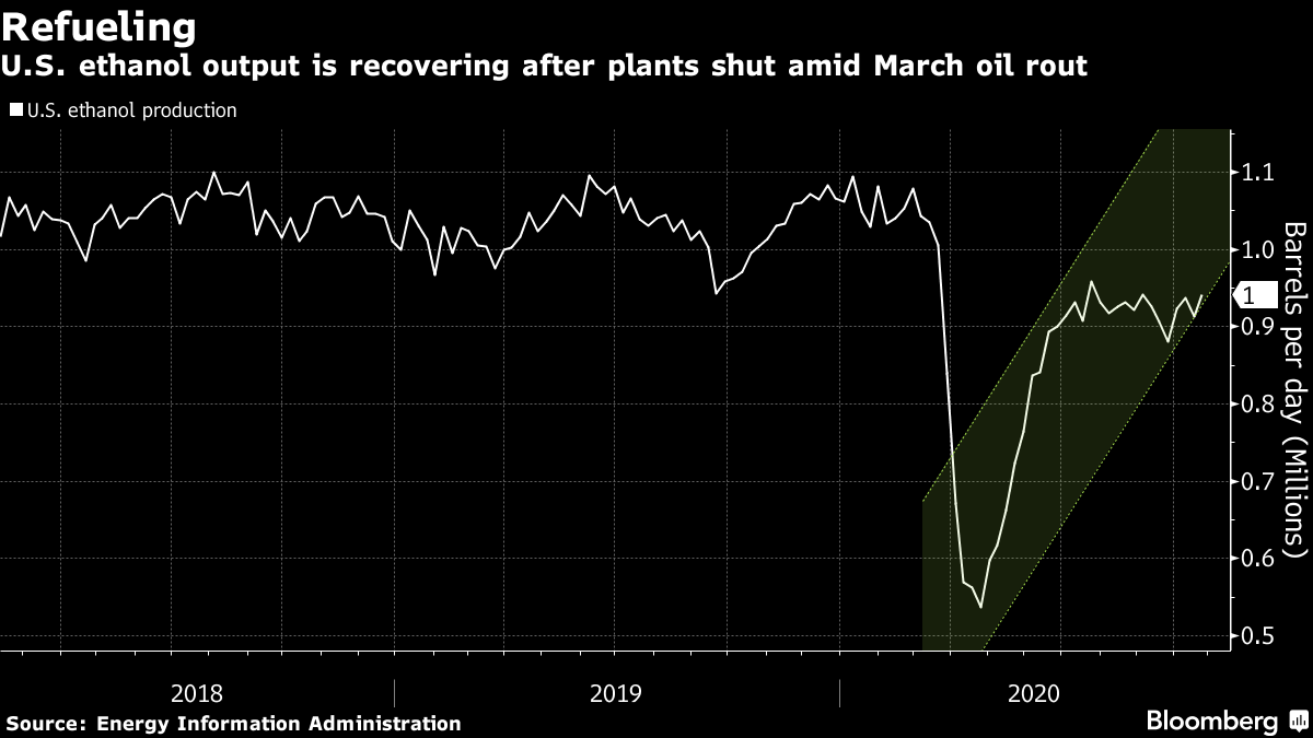 U.S. ethanol output is recovering after plants shut amid March oil rout