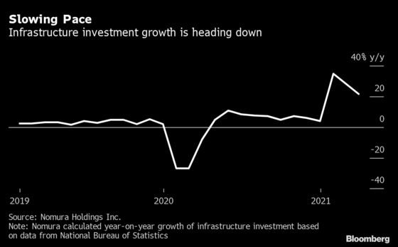 China Is Already Tapering Stimulus With Drop in Bond Sales