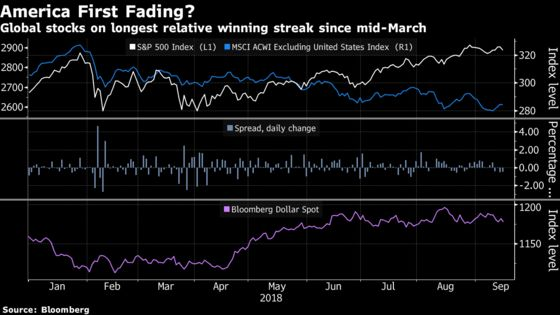 Global Markets at the Mercy of the Dollar Arrive at a 'Fork in the Road'