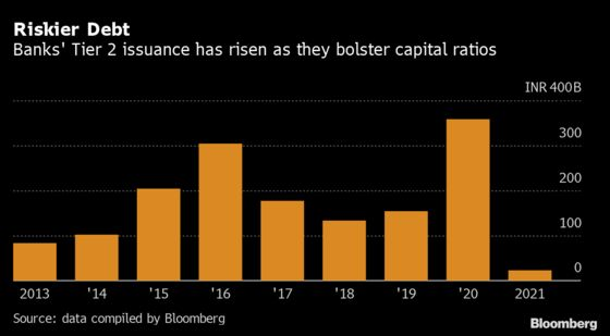 India Gets Low Demand for Risky Bank Debt as Caps Cut Appeal