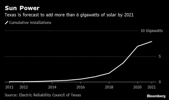 Power-Hungry Texas Oil Drillers Get a Little Help From Solar