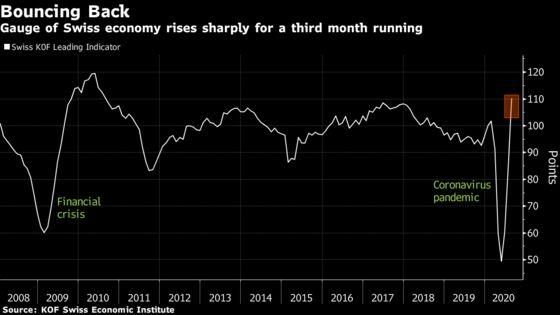Swiss Economy Gains Steam After Smaller Lockdown Hit