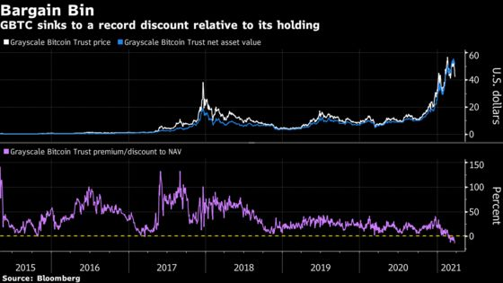 Biggest Bitcoin Fund's Woes Worsen as Discount Hits Record