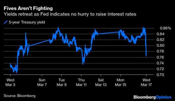 Jerome Powell Refuses to Humor Bond Traders'Tantrums