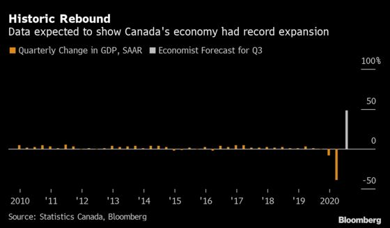 Momentum From Canada's Record Quarterly Expansion Is Fading