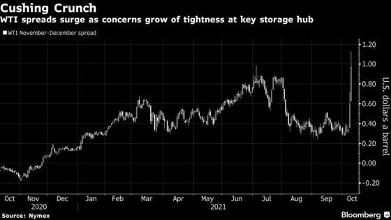 Big Swings in U.S. Oil Derivatives Show Supplies Tightening
