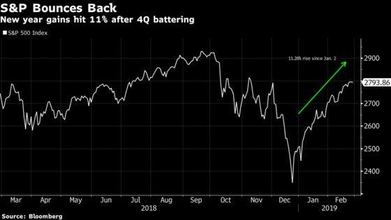 KKR, After Nailing the Rally in Stocks, Says It's Time to Lighten Up