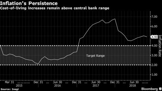 Mexico Seen Hiking Interest Rate After AMLO Spurs Peso Plunge