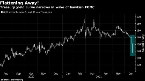 Yield on 30-Year Treasuries Tumbles as Curve Continues to Flatten