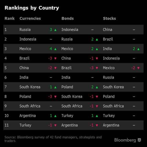 More Joy for Emerging Markets Now Hinges on Fed, Survey Shows